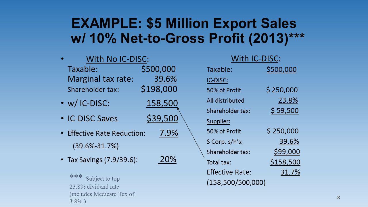 8 EXAMPLE: $5 Million Export Sales w/ 10% Net-to-Gross Profit (2013)*** With No IC-DISC: Taxable: $500,000 Marginal tax rate: 39.6% Shareholder tax: $198,000 w/ IC-DISC: 158,500 IC-DISC Saves $39,500 Effective Rate Reduction: 7.9% (39.6%-31.7%) Tax Savings (7.9/39.6): 20% With IC-DISC: Taxable: $500,000 IC-DISC: 50% of Profit $ 250,000 All distributed 23.8% Shareholder tax: $ 59,500 Supplier: 50% of Profit $ 250,000 S Corp.
