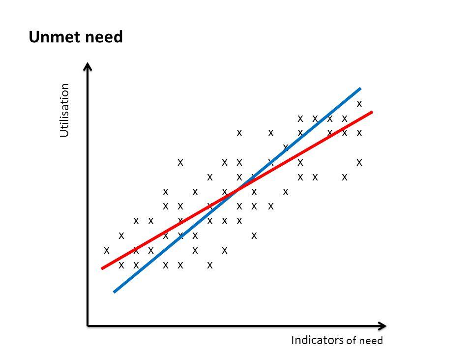 x xxxx xxxxxx x xxxxxx xxxxxx xxxxx xxxxxx xxxxxx xxxxx xxxxx xxxxx Unmet need Utilisation Indicators of need