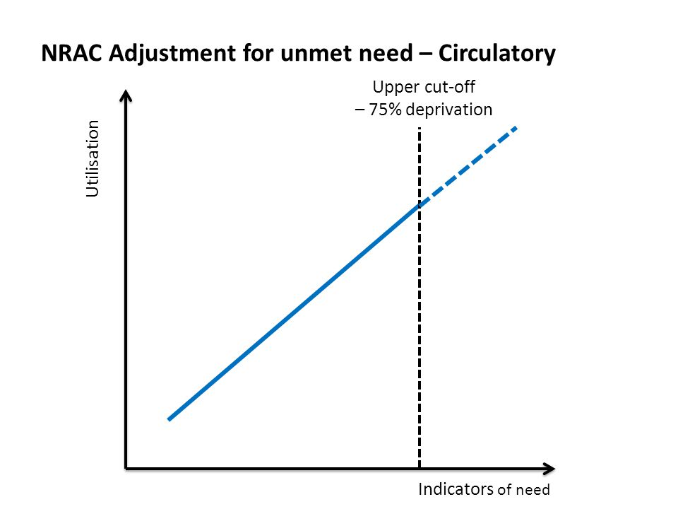 NRAC Adjustment for unmet need – Circulatory Utilisation Indicators of need Upper cut-off – 75% deprivation