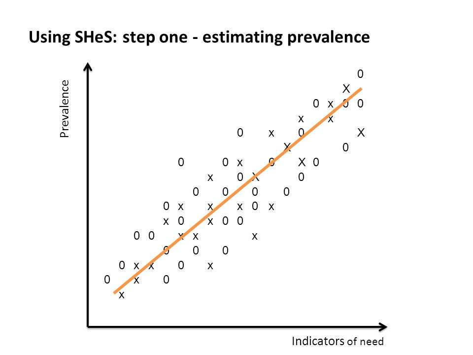 0 X 0x00 xx 0x0X X0 00x0X0 x0X xxx0x x0x00 00xxx 000 0xx0x 0x0 x Using SHeS: step one - estimating prevalence Prevalence Indicators of need