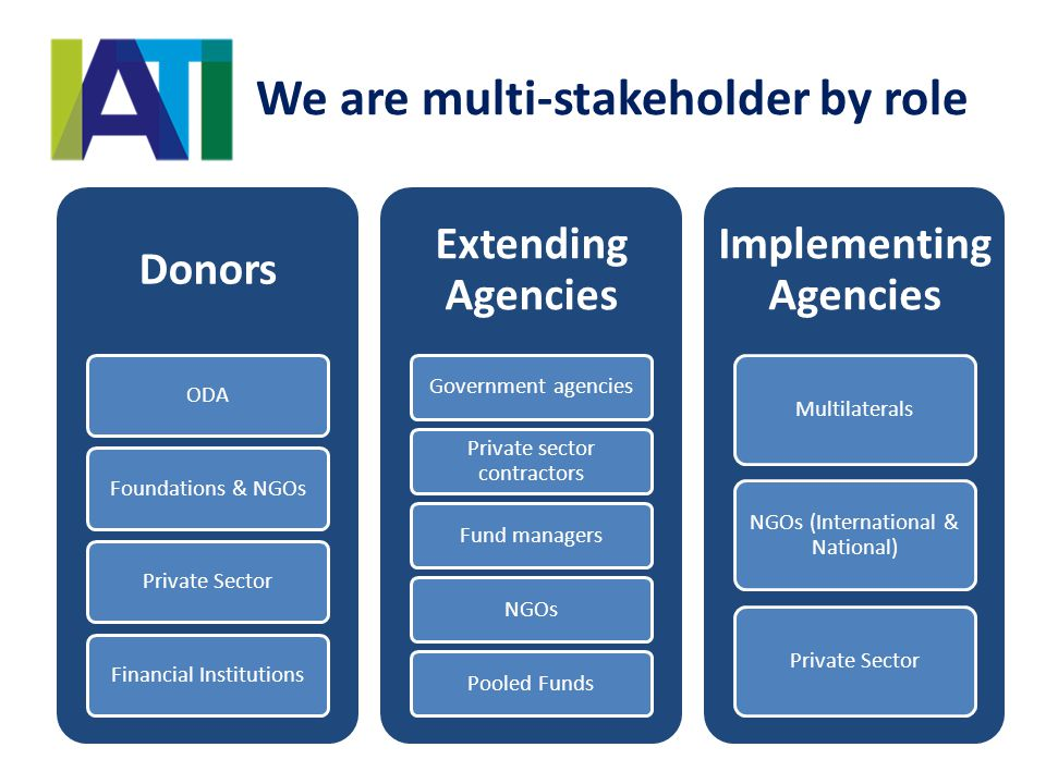 We are multi-stakeholder by role Donors ODAFoundations & NGOsPrivate SectorFinancial Institutions Extending Agencies Government agencies Private secto