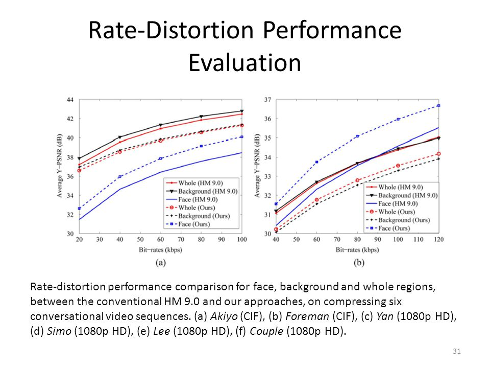 Rate-Distortion Performance Evaluation 31 Rate-distortion performance comparison for face, background and whole regions, between the conventional HM 9.0 and our approaches, on compressing six conversational video sequences.
