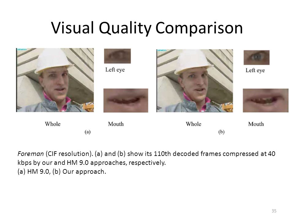 Visual Quality Comparison 35 Foreman (CIF resolution).