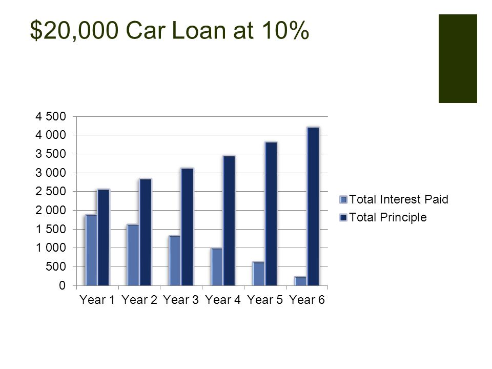 $20,000 Car Loan at 10%