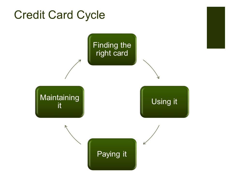 Credit Card Cycle Finding the right card Using itPaying it Maintaining it