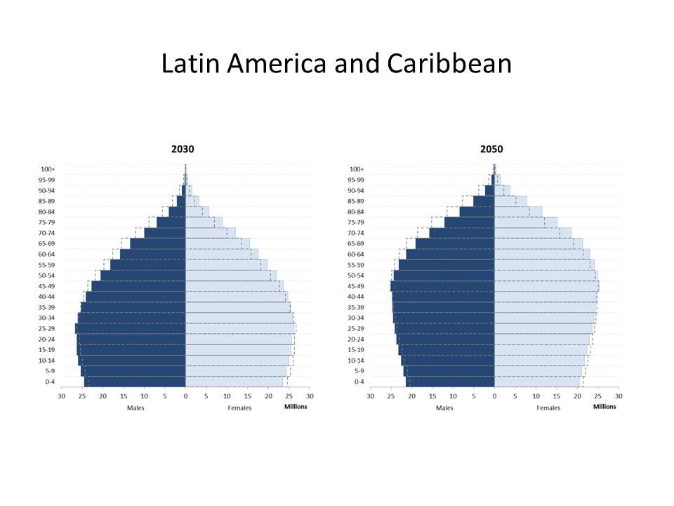 Latin America and Caribbean