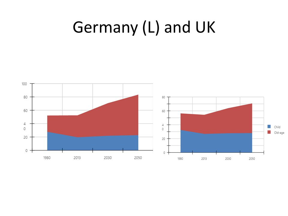 Germany (L) and UK