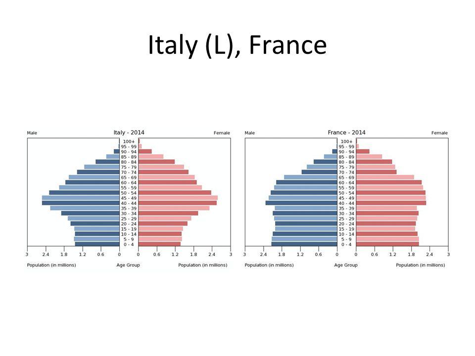 Italy (L), France