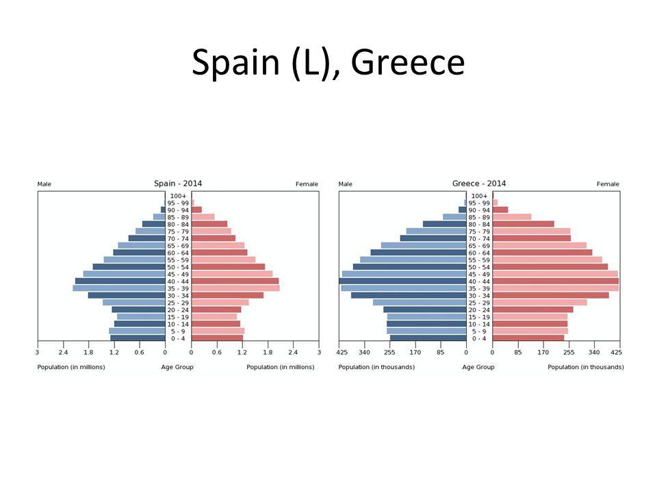 Spain (L), Greece