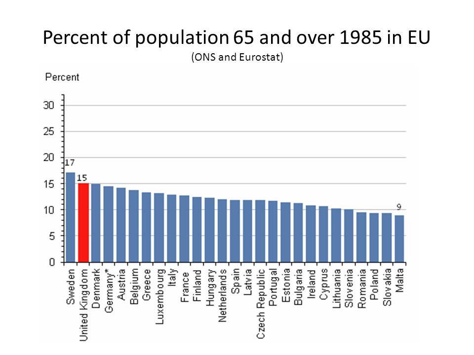 Percent of population 65 and over 1985 in EU (ONS and Eurostat)