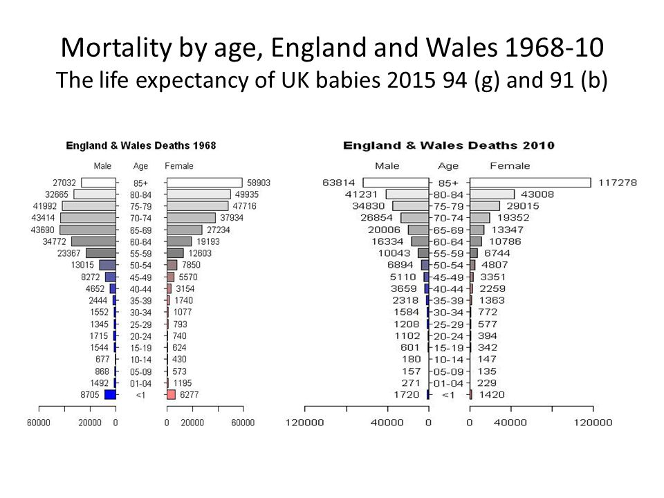 Mortality by age, England and Wales 1968-10 The life expectancy of UK babies 2015 94 (g) and 91 (b)