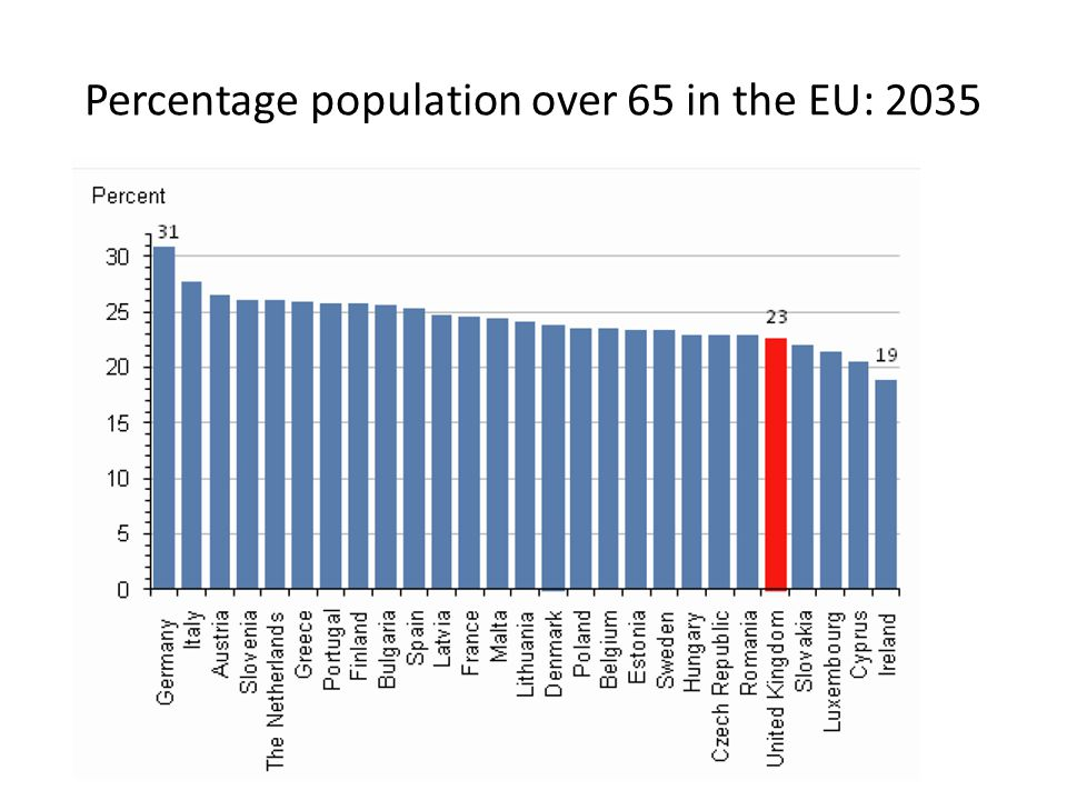 Percentage population over 65 in the EU: 2035