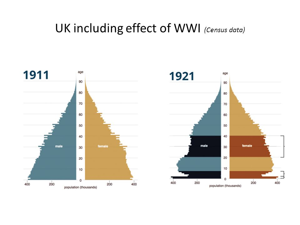 UK including effect of WWI (Census data)