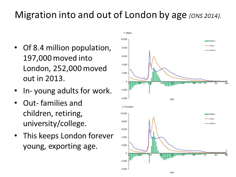 Migration into and out of London by age (ONS 2014).