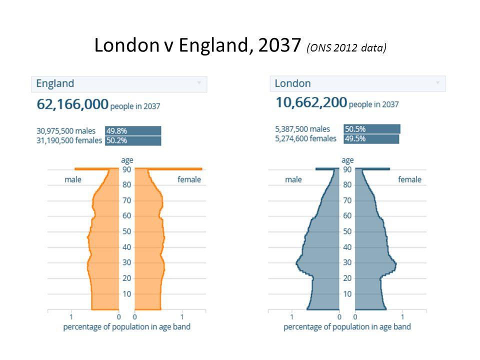 London v England, 2037 (ONS 2012 data)