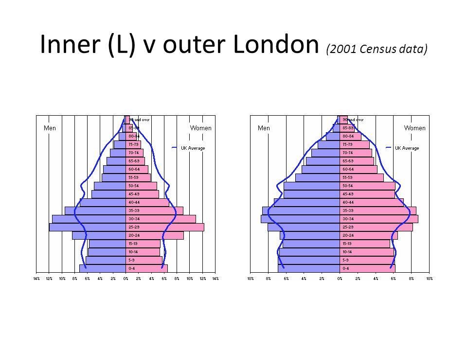 Inner (L) v outer London (2001 Census data)