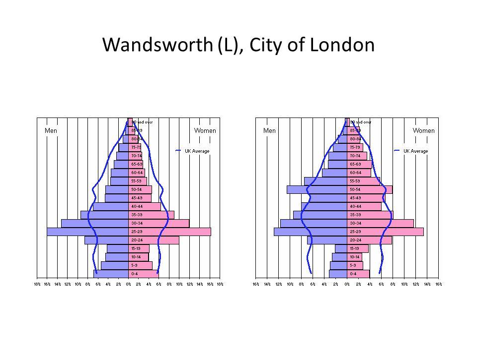 Wandsworth (L), City of London