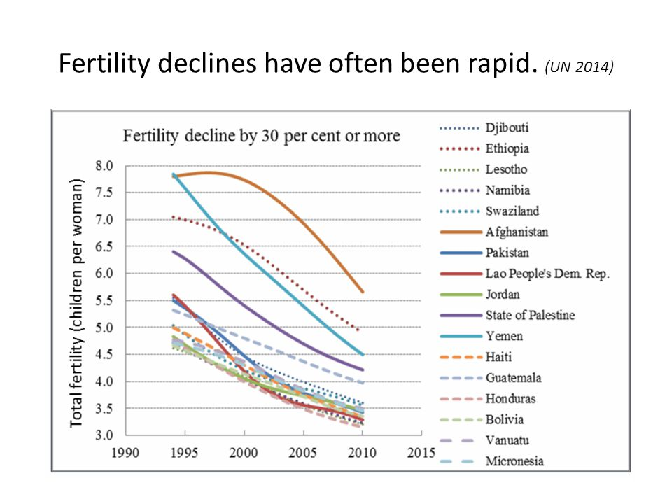 Large parts of Asia, Europe and Latin America now below replacement fertility (UN 2014) 21.5