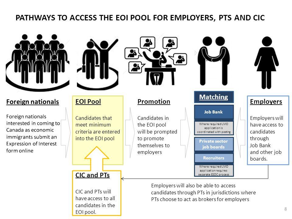 9 Job Bank/ ESDC.