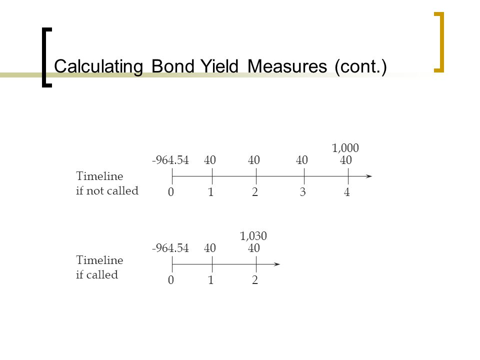 Calculating Bond Yield Measures (cont.) 01234 40 1,000 40 -964.54 012 40 1,030 40-964.54 Timeline if called Timeline if not called