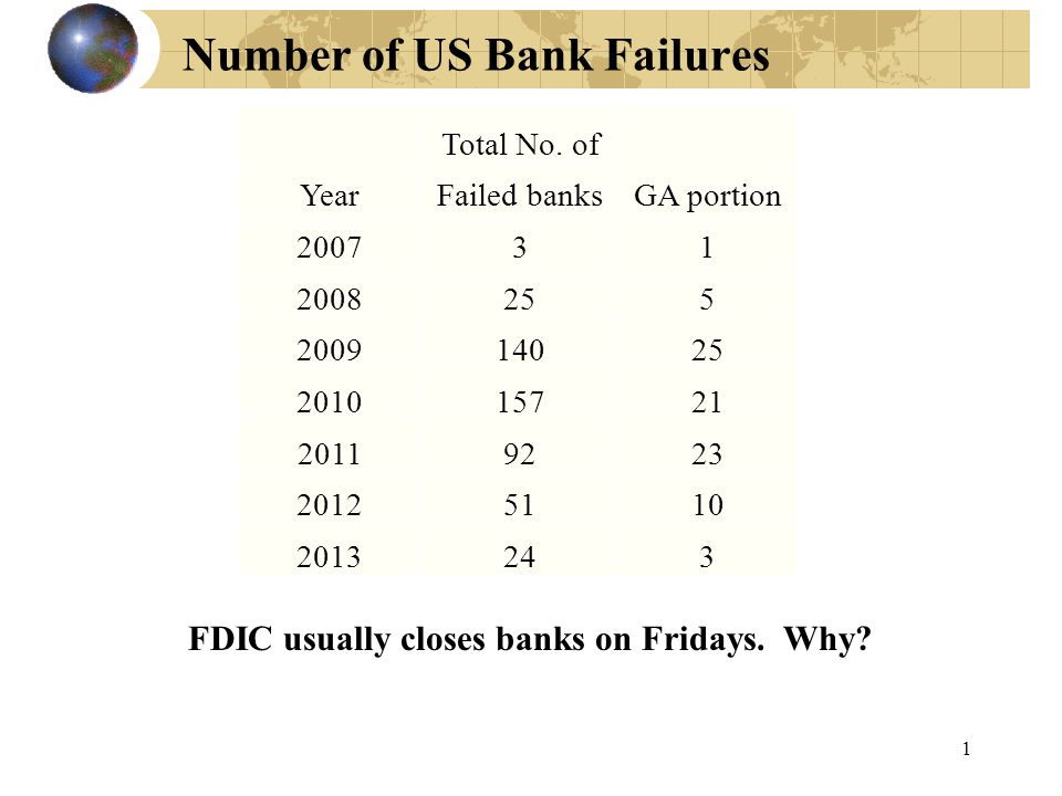 Number of US Bank Failures 1 FDIC usually closes banks on Fridays. Why? Total No. of YearFailed banksGA portion 200731 2008255 200914025 201015721 201