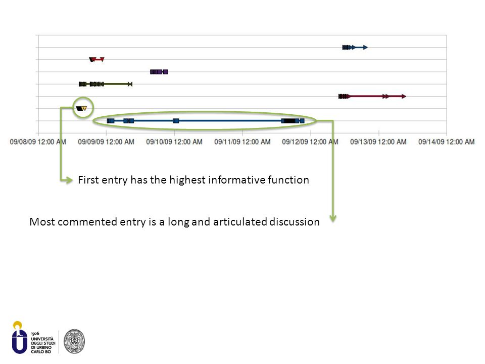 First entry has the highest informative function Most commented entry is a long and articulated discussion