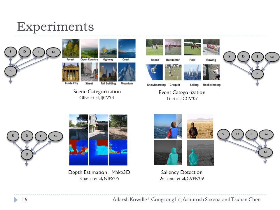Experiments Depth Estimation - Make3D Saxena et al, NIPS'05 Saliency Detection Achanta et al, CVPR'09 Event Categorization Li et al, ICCV'07 16 S S D