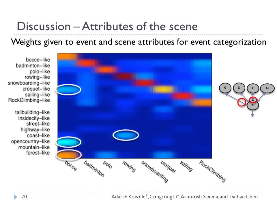 Weights given to event and scene attributes for event categorization Discussion – Attributes of the scene 20Adarsh Kowdle*, Congcong Li*, Ashutosh Saxena, and Tsuhan Chen S S D D E E Sal E E