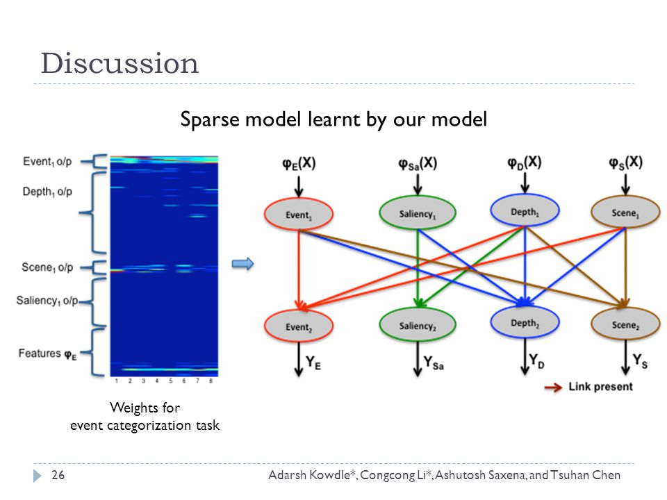Discussion Sparse model learnt by our model Weights for event categorization task 26Adarsh Kowdle*, Congcong Li*, Ashutosh Saxena, and Tsuhan Chen