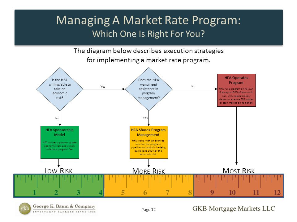 The diagram below describes execution strategies for implementing a market rate program. Is the HFA willing/able to take on economic risk? No Yes HFA