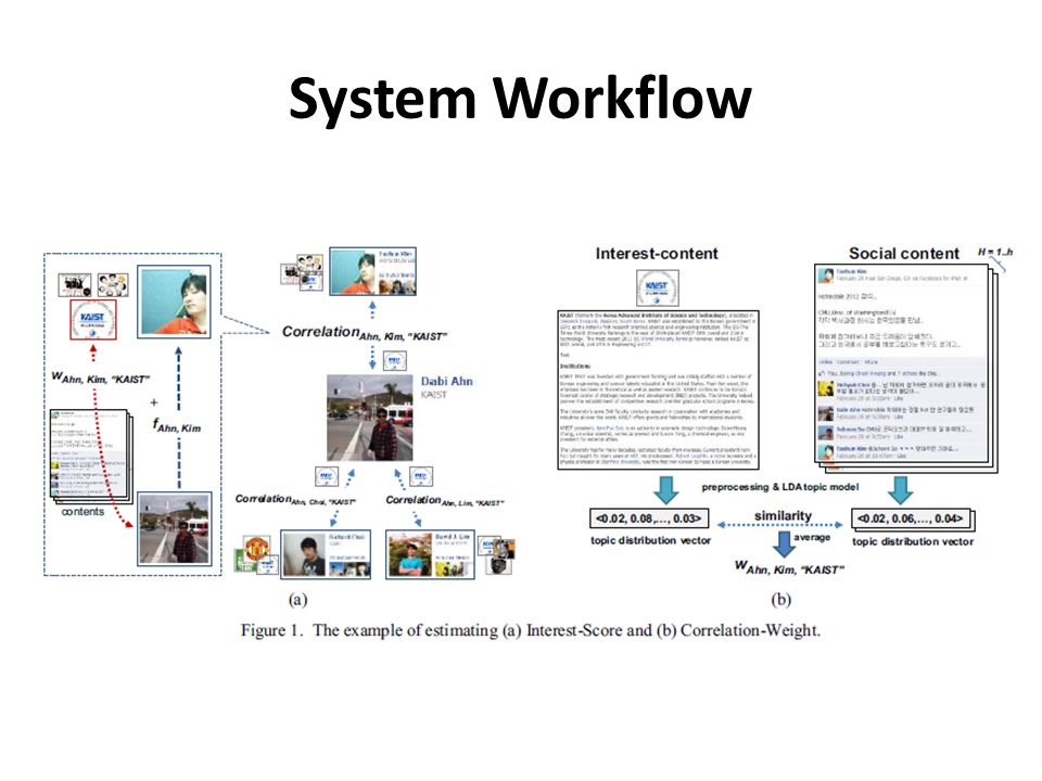 System Workflow