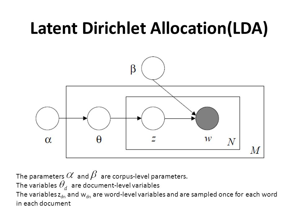 Latent Dirichlet Allocation(LDA) The parameters and are corpus-level parameters.