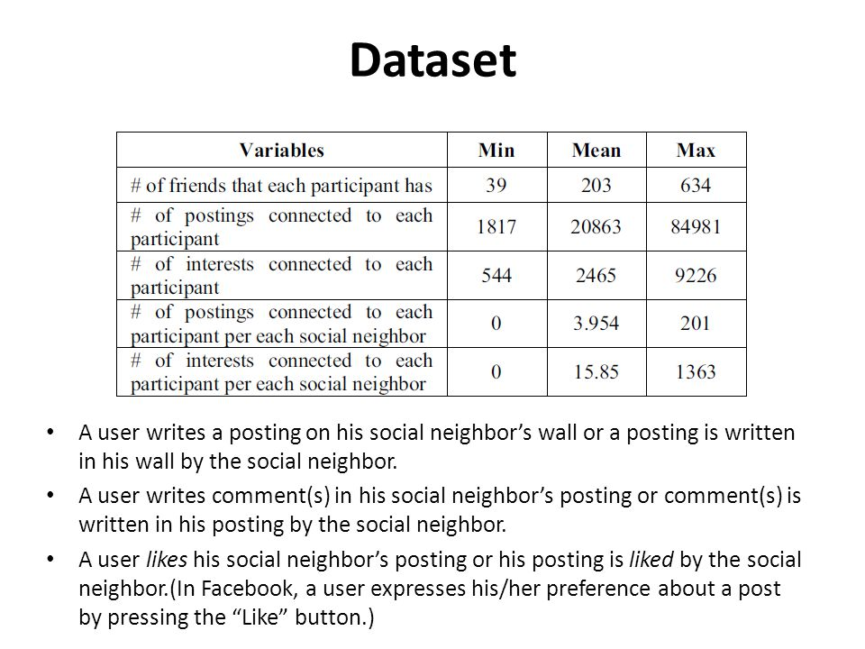 Dataset A user writes a posting on his social neighbor's wall or a posting is written in his wall by the social neighbor.