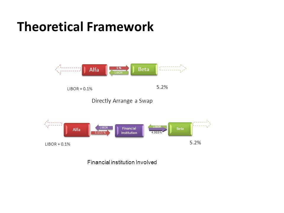 Theoretical Framework Alfa 5 % Beta LIBOR LIBOR + 0.1% 5.2% Directly Arrange a Swap Alfa 5.015 % Beta LIBOR Financial Institution LIBOR LIBOR + 0.1% 5