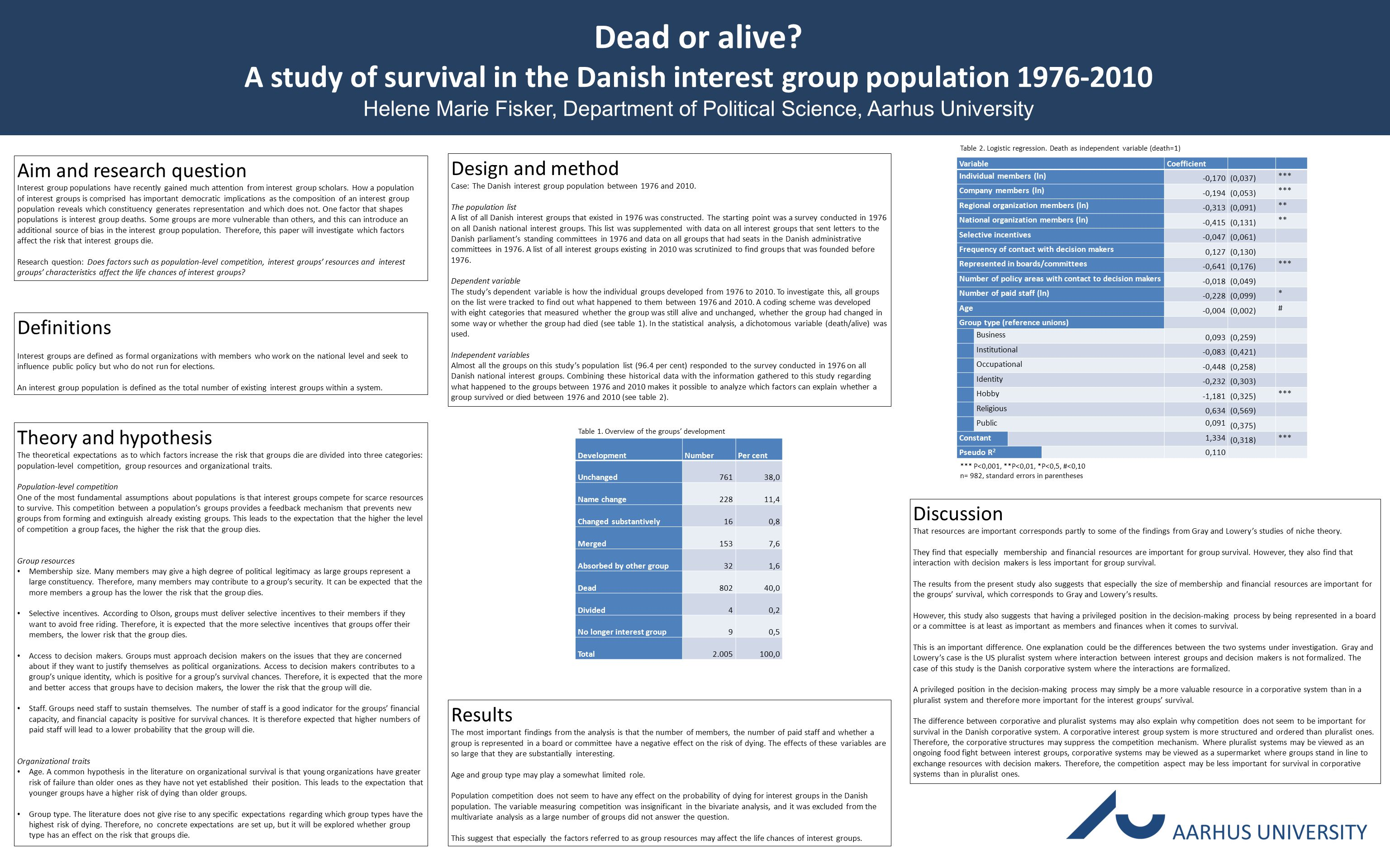 Dead or alive? A study of survival in the Danish interest group population 1976-2010 Helene Marie Fisker, Department of Political Science, Aarhus Univ