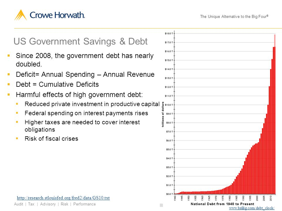 The Unique Alternative to the Big Four ® © 2013 Crowe Horwath LLP 6 Audit | Tax | Advisory | Risk | Performance US Government Savings & Debt  Since 2008, the government debt has nearly doubled.