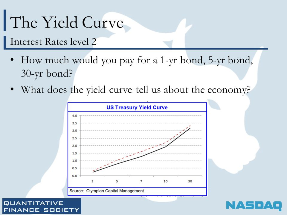 The Yield Curve How much would you pay for a 1-yr bond, 5-yr bond, 30-yr bond.