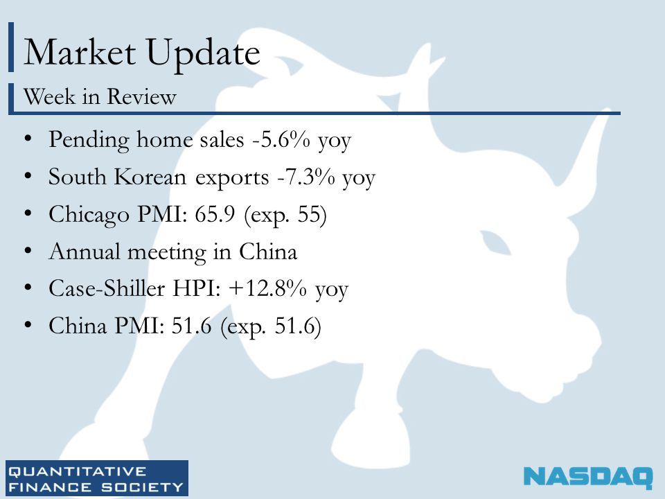 Market Update Pending home sales -5.6% yoy South Korean exports -7.3% yoy Chicago PMI: 65.9 (exp.