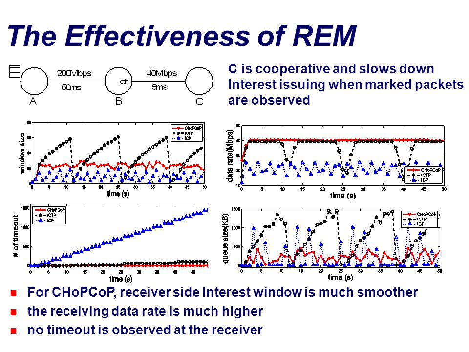 The Effectiveness of REM C is cooperative and slows down Interest issuing when marked packets are observed For CHoPCoP, receiver side Interest window is much smoother the receiving data rate is much higher no timeout is observed at the receiver