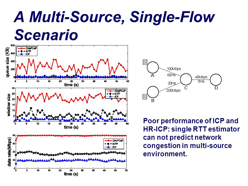 A Multi-Source, Single-Flow Scenario Poor performance of ICP and HR-ICP: single RTT estimator can not predict network congestion in multi-source environment.