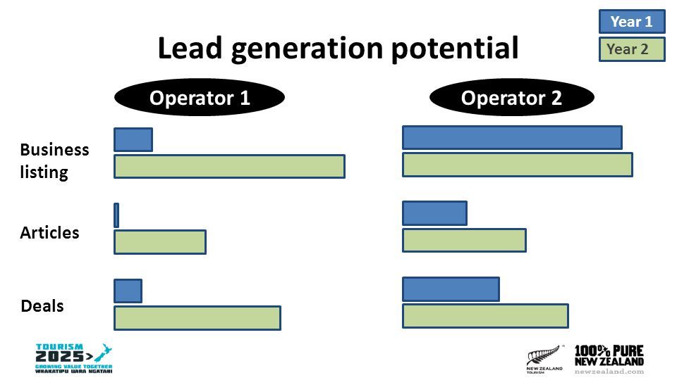 Lead generation potential Operator 1Operator 2 Year 1 Year 2 Business listing Articles Deals