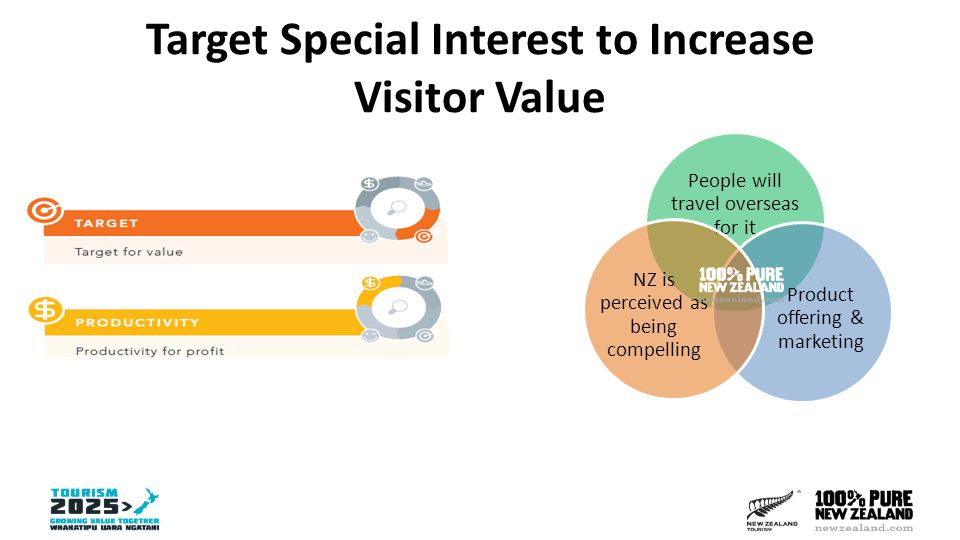 Special Interests Summary and FY15 Focus Summary High value: Stay longer, spend more Key markets: AU and USA (+China golf) Tier 1: Cycling, Walking/Hiking, Golf Tier 2: Wine FY15 Focus Driving shoulder season visitation Use of influencers & IMP files New content / asset development  Opportunity leverage newzealand.com
