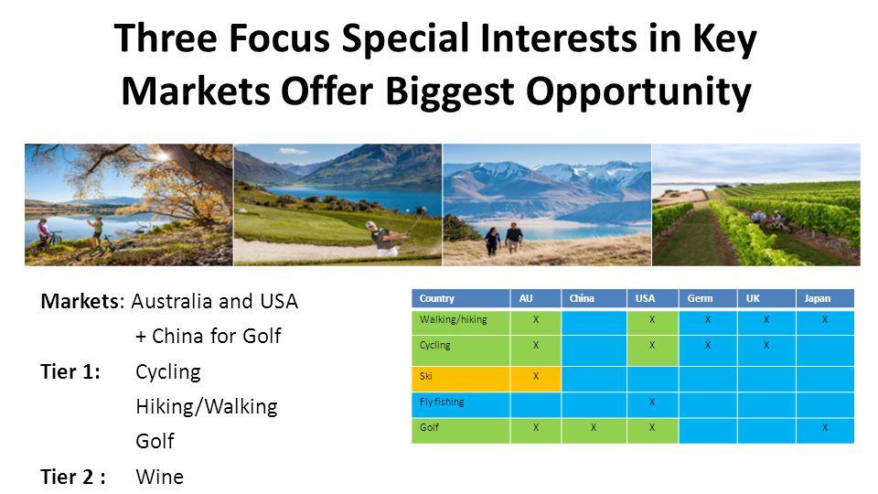 Three Focus Special Interests in Key Markets Offer Biggest Opportunity CountryAUChinaUSAGermUKJapan Walking/hikingXXXXX CyclingXXXX SkiX Fly fishingX GolfXXXX Markets: Australia and USA + China for Golf Tier 1: Cycling Hiking/Walking Golf Tier 2 :Wine