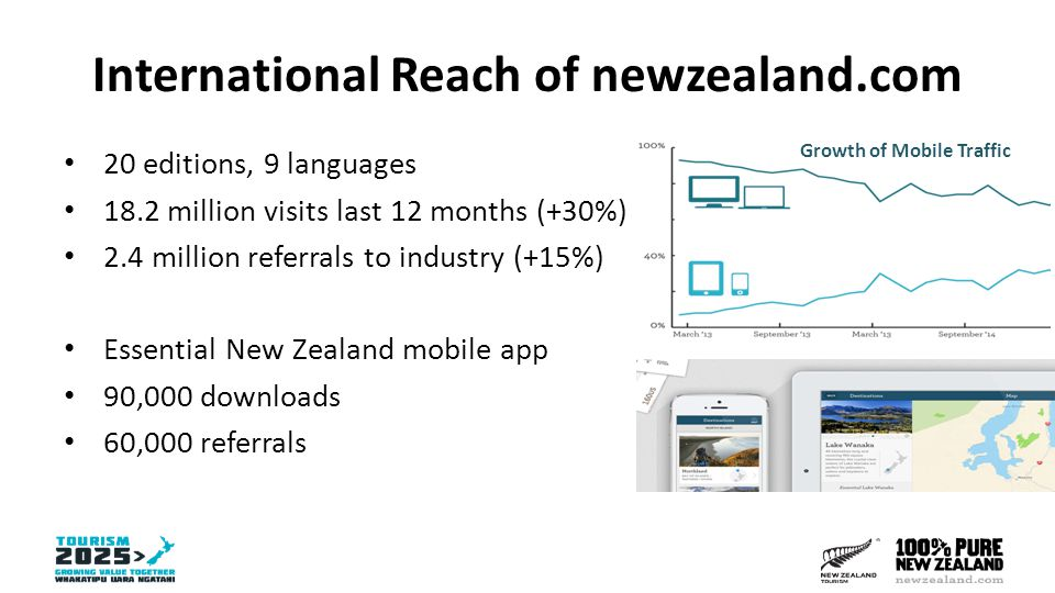 International Reach of newzealand.com 20 editions, 9 languages 18.2 million visits last 12 months (+30%) 2.4 million referrals to industry (+15%) Essential New Zealand mobile app 90,000 downloads 60,000 referrals Growth of Mobile Traffic
