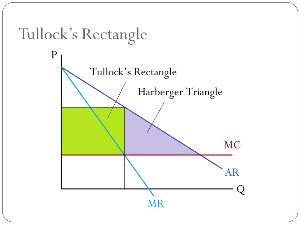 Tullock's Rectangle