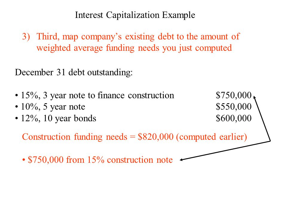 Interest Capitalization Example 3)Third, map company's existing debt to the amount of weighted average funding needs you just computed December 31 debt outstanding: 15%, 3 year note to finance construction$750,000 10%, 5 year note$550,000 12%, 10 year bonds$600,000 Construction funding needs = $820,000 (computed earlier) $750,000 from 15% construction note