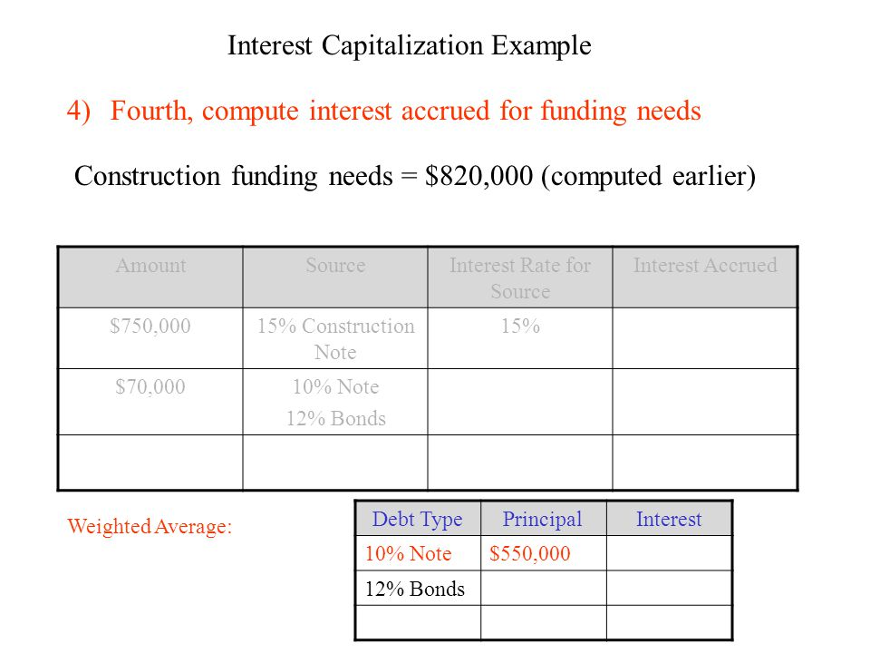 Interest Capitalization Example 4)Fourth, compute interest accrued for funding needs Construction funding needs = $820,000 (computed earlier) AmountSourceInterest Rate for Source Interest Accrued $750,00015% Construction Note 15% $70,00010% Note 12% Bonds Weighted Average: Debt TypePrincipalInterest 10% Note$550,000 12% Bonds