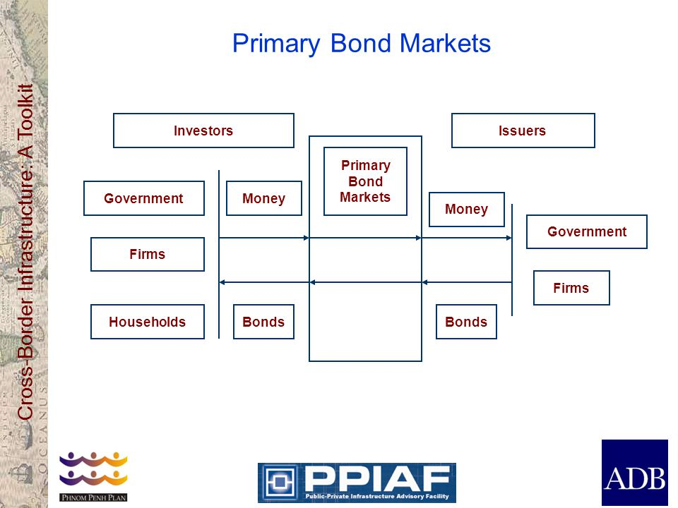 Cross-Border Infrastructure: A Toolkit Primary Bond Markets Firms Households Government Firms Government Money Bonds Money Bonds Primary Bond Markets InvestorsIssuers