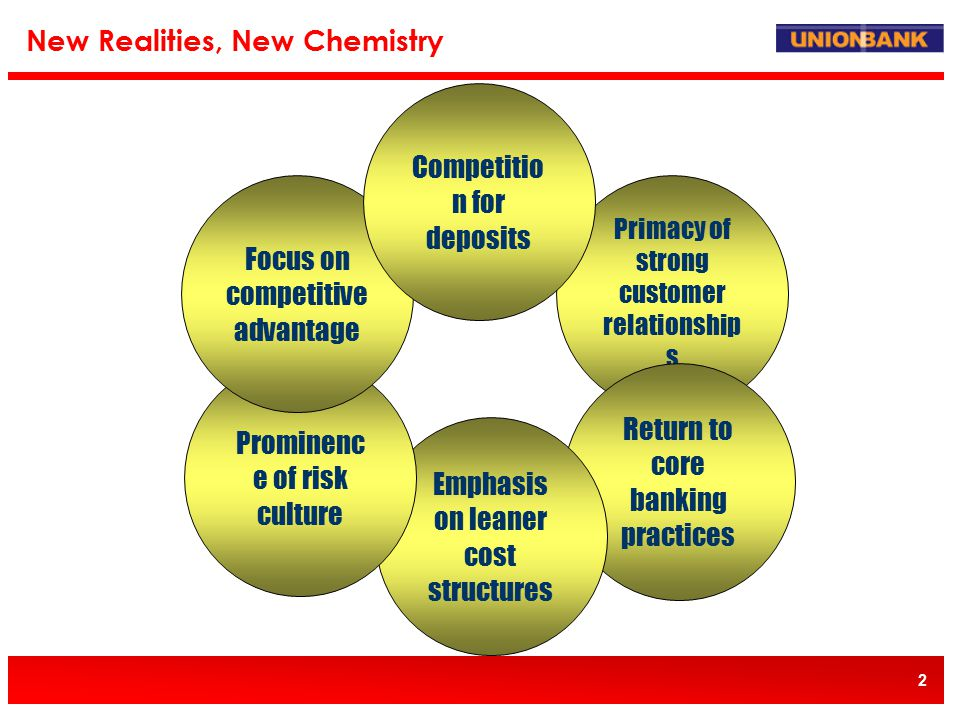 2 New Realities, New Chemistry Primacy of strong customer relationship s Return to core banking practices Emphasis on leaner cost structures Prominenc e of risk culture Focus on competitive advantage Competitio n for deposits