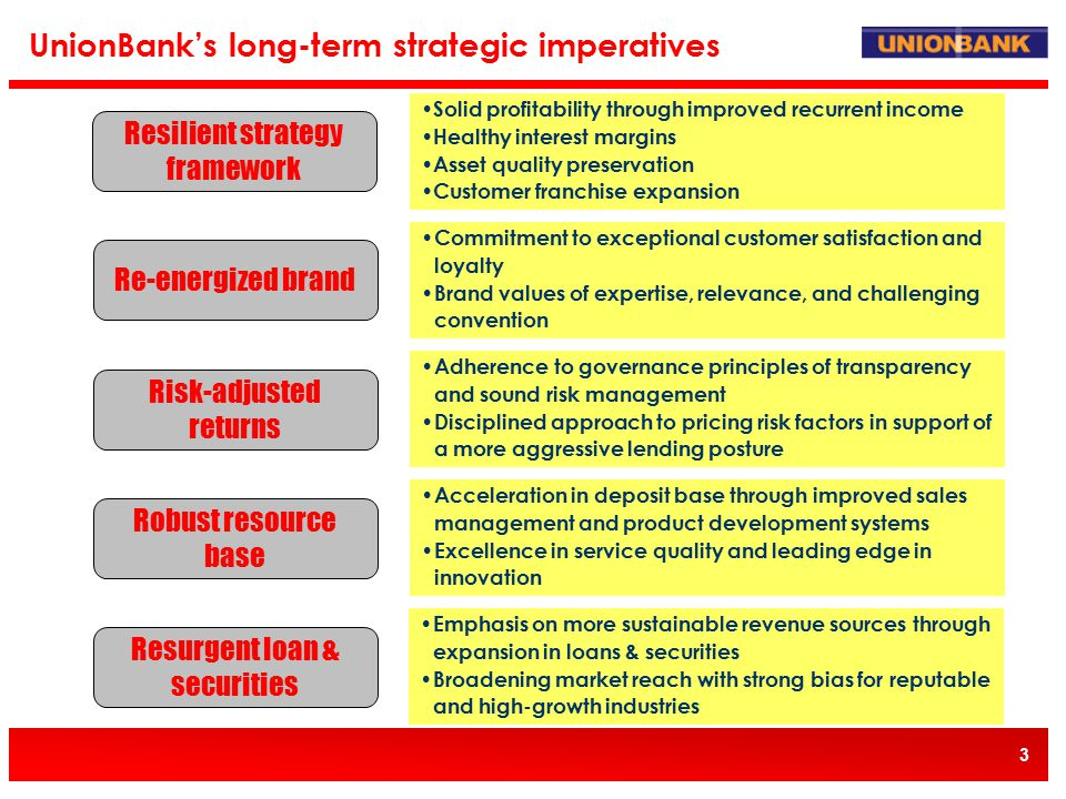 3 UnionBank's long-term strategic imperatives Resilient strategy framework Re-energized brand Risk-adjusted returns Robust resource base Resurgent loan & securities Solid profitability through improved recurrent income Healthy interest margins Asset quality preservation Customer franchise expansion Commitment to exceptional customer satisfaction and loyalty Brand values of expertise, relevance, and challenging convention Adherence to governance principles of transparency and sound risk management Disciplined approach to pricing risk factors in support of a more aggressive lending posture Acceleration in deposit base through improved sales management and product development systems Excellence in service quality and leading edge in innovation Emphasis on more sustainable revenue sources through expansion in loans & securities Broadening market reach with strong bias for reputable and high-growth industries